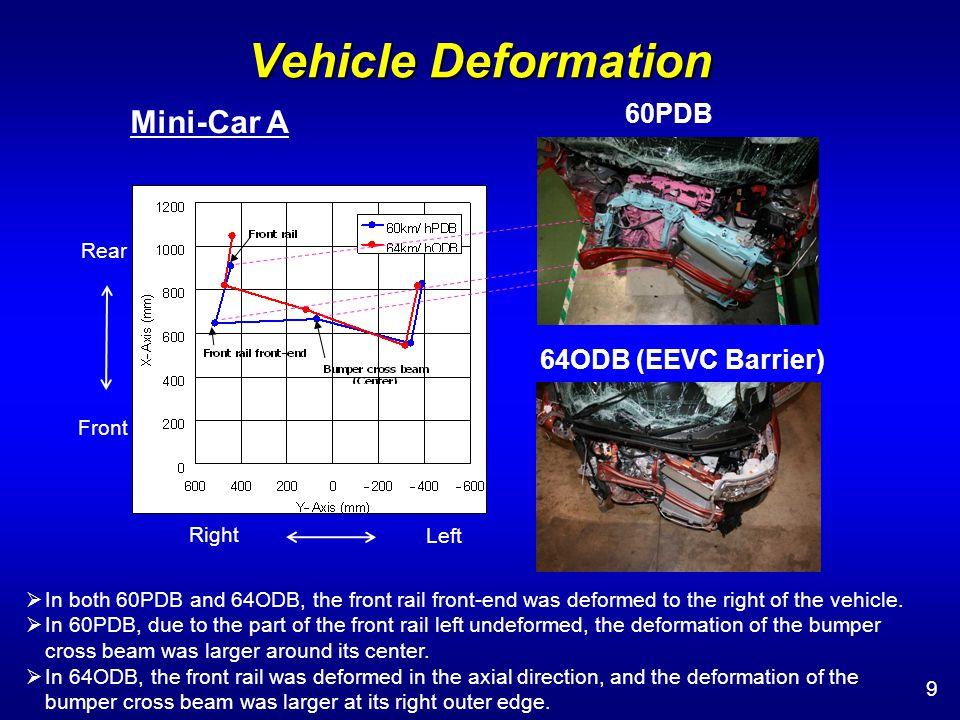 Barrier Deformation 10 Mini-Car B 60PDB 64ODB (EEVC Barrier) 56ODB (EEVC Barrier) The front plate broke wide open.