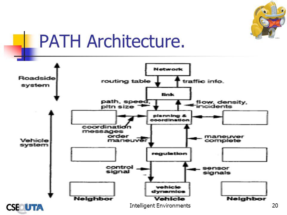 Intelligent Environments20 PATH Architecture.