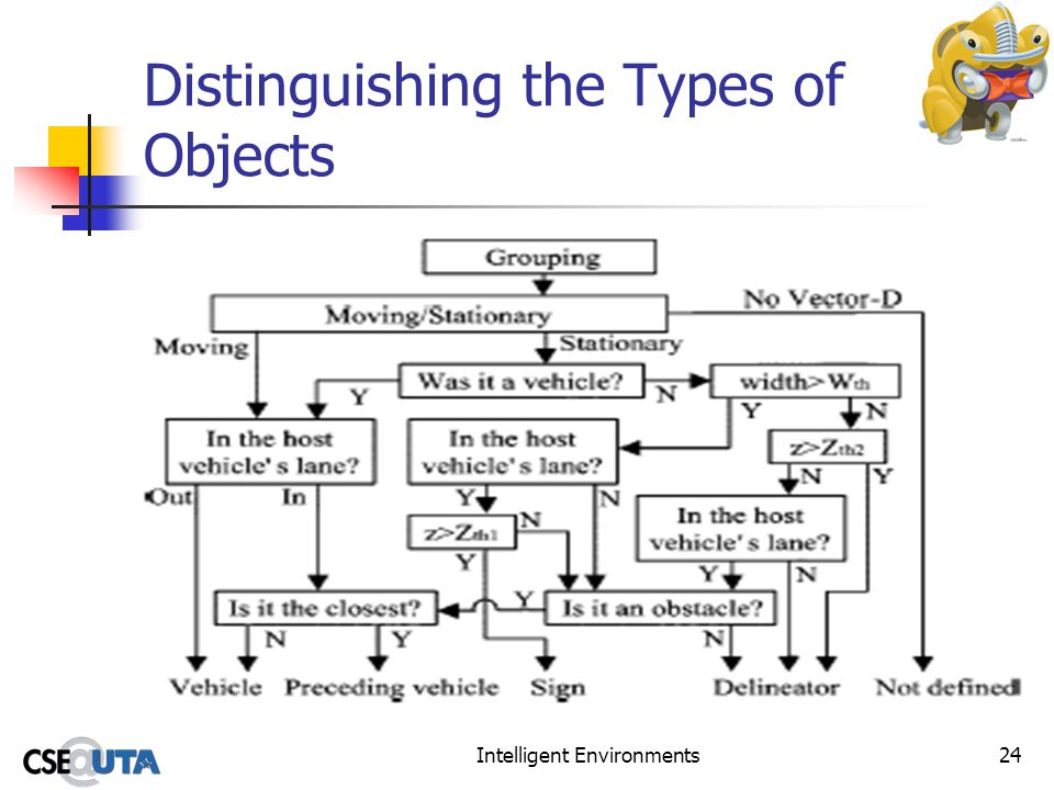 Intelligent Environments24 Distinguishing the Types of Objects
