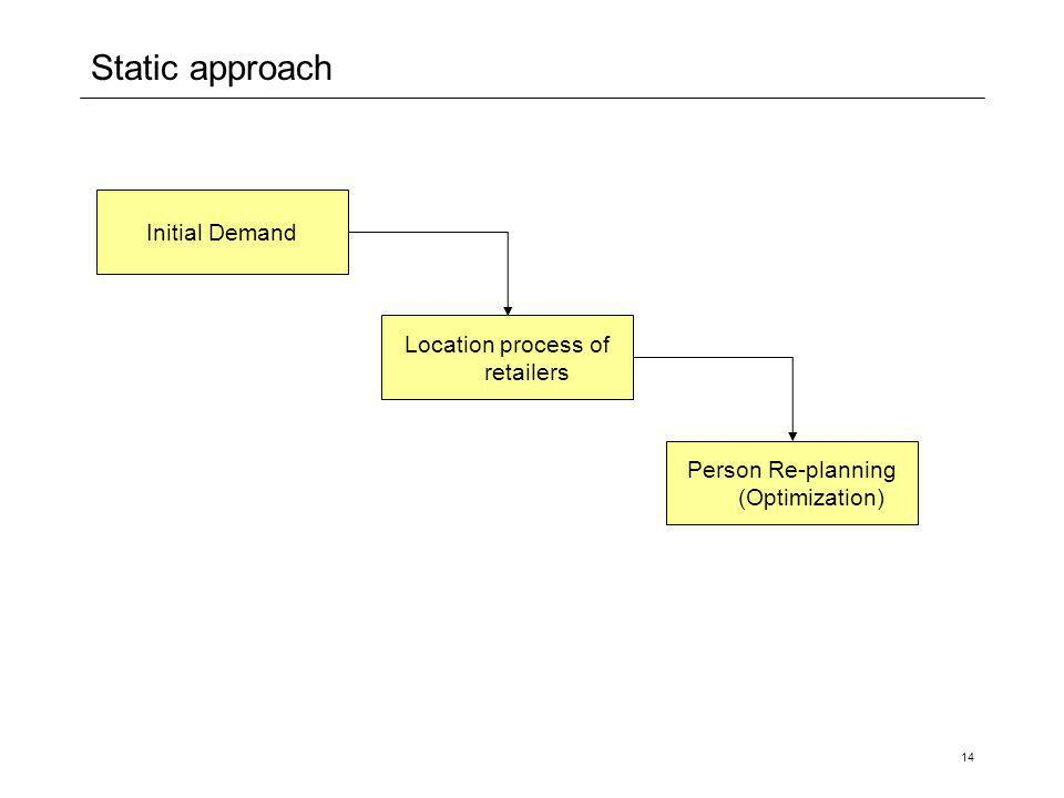 14 Static approach Initial Demand Location process of retailers Person Re-planning (Optimization)