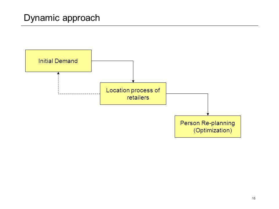 15 Dynamic approach Initial Demand Location process of retailers Person Re-planning (Optimization)