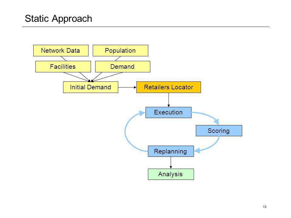 19 Static Approach Network DataPopulation Initial Demand Execution Replanning Scoring DemandFacilities Analysis Retailers Locator