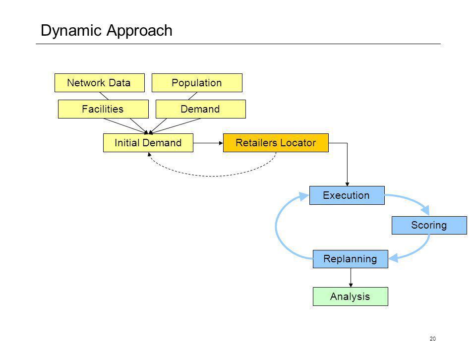 20 Dynamic Approach Network DataPopulation Initial Demand Execution Replanning Scoring DemandFacilities Analysis Retailers Locator