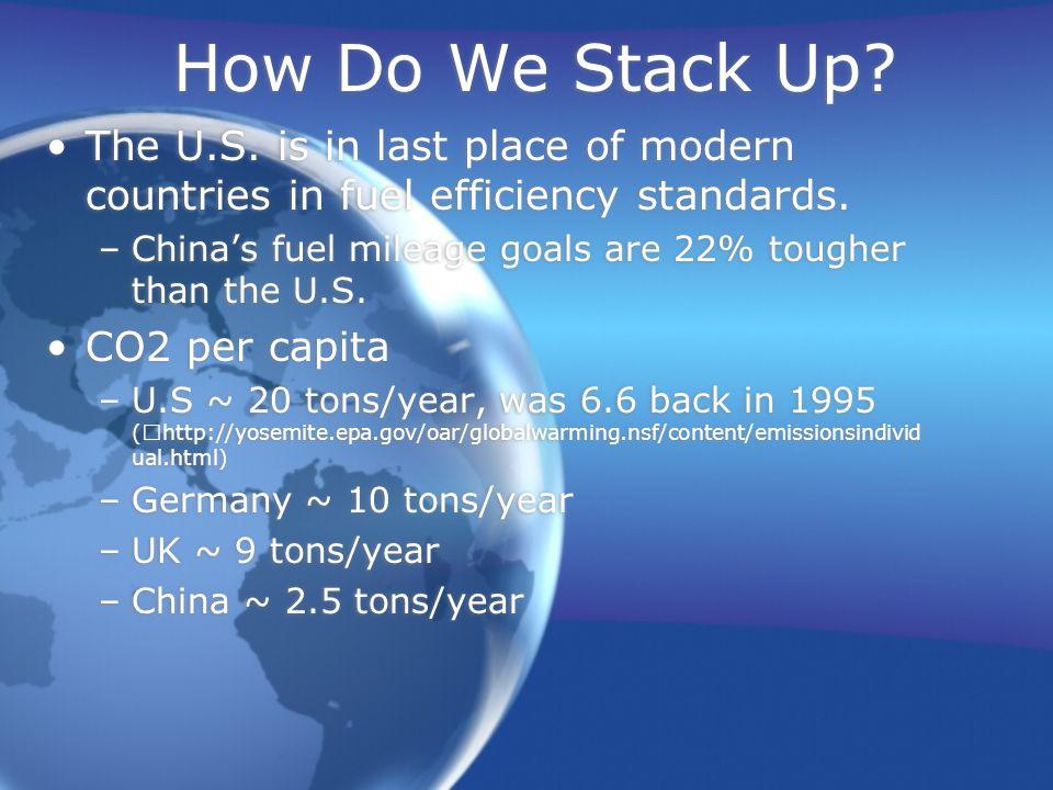 How Do We Stack Up. The U.S. is in last place of modern countries in fuel efficiency standards.