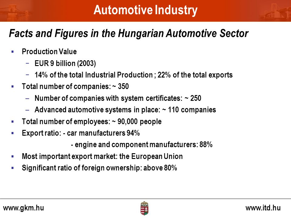 www.gkm.hu www.itd.hu Facts and Figures in the Hungarian Automotive Sector Production Value EUR 9 billion (2003) 14% of the total Industrial Production ; 22% of the total exports Total number of companies: ~ 350 – Number of companies with system certificates: ~ 250 – Advanced automotive systems in place: ~ 110 companies Total number of employees: ~ 90,000 people Export ratio: - car manufacturers 94% - engine and component manufacturers: 88% Most important export market: the European Union Significant ratio of foreign ownership: above 80% Automotive Industry