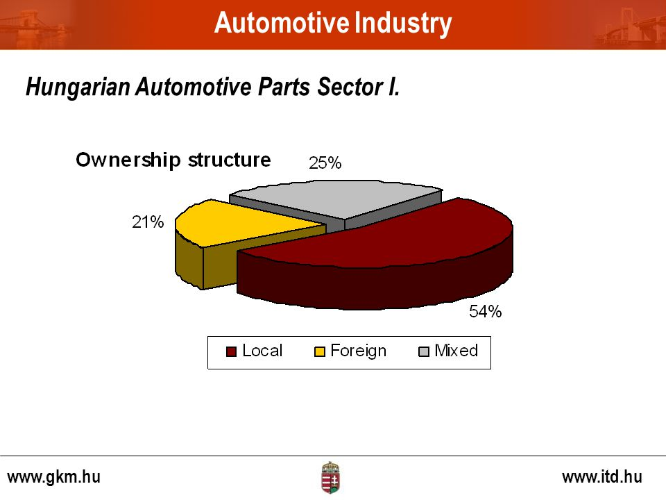 www.gkm.hu www.itd.hu Hungarian Automotive Parts Sector I. Automotive Industry