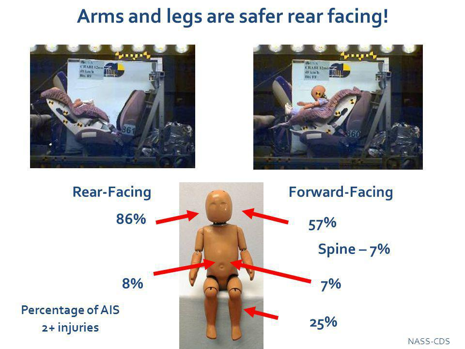 Arms and legs are safer rear facing.
