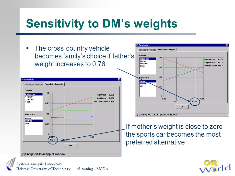 eLearning / MCDA Systems Analysis Laboratory Helsinki University of Technology Sensitivity to DMs weights The cross-country vehicle becomes familys choice if fathers weight increases to 0.76 If mothers weight is close to zero the sports car becomes the most preferred alternative