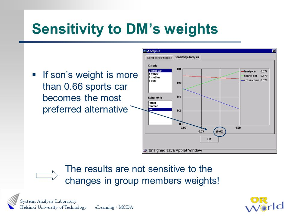 eLearning / MCDA Systems Analysis Laboratory Helsinki University of Technology Sensitivity to DMs weights If sons weight is more than 0.66 sports car becomes the most preferred alternative The results are not sensitive to the changes in group members weights!