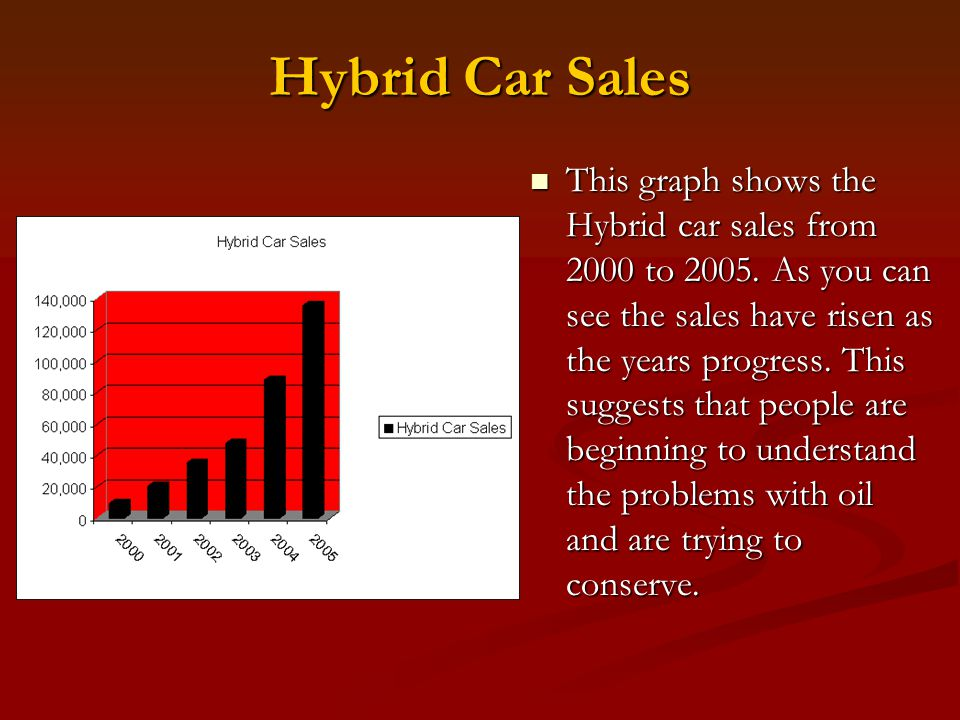 Hybrid Car Sales This graph shows the Hybrid car sales from 2000 to 2005. As you can see the sales have risen as the years progress. This suggests tha