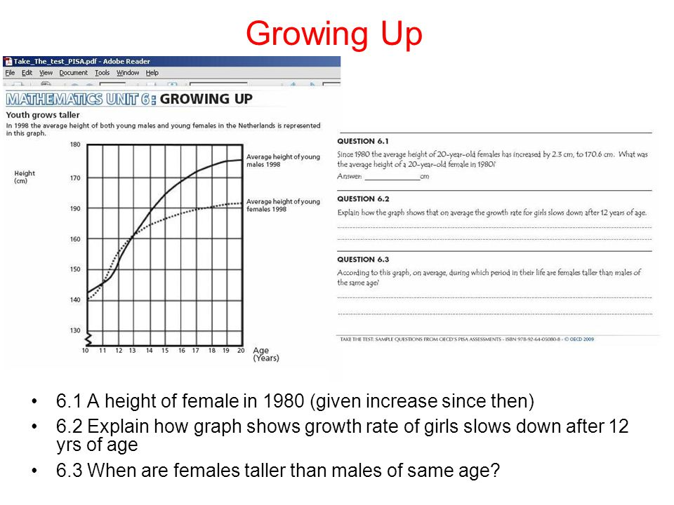 Growing Up 6.1 A height of female in 1980 (given increase since then) 6.2 Explain how graph shows growth rate of girls slows down after 12 yrs of age 6.3 When are females taller than males of same age