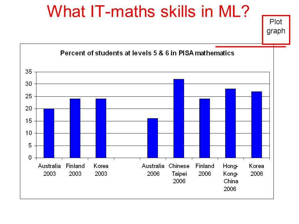 What IT-maths skills in ML Plot graph