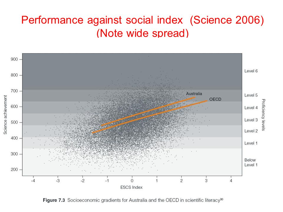 Performance against social index (Science 2006) (Note wide spread)