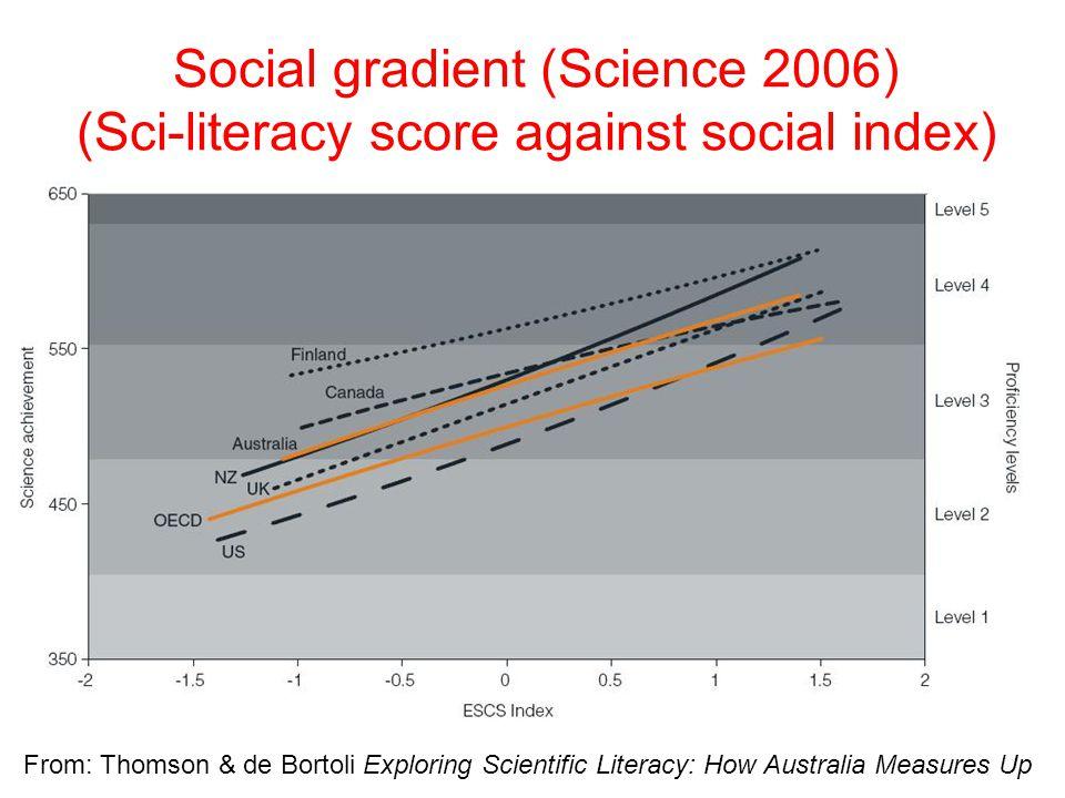 Social gradient (Science 2006) (Sci-literacy score against social index) From: Thomson & de Bortoli Exploring Scientific Literacy: How Australia Measures Up