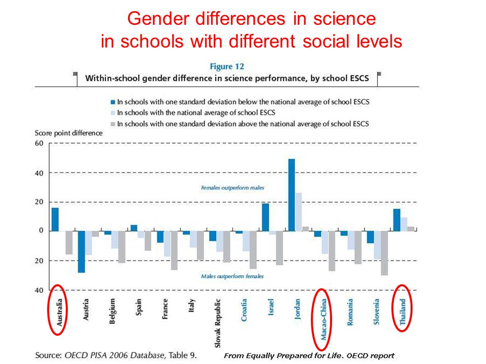 Gender differences in science in schools with different social levels