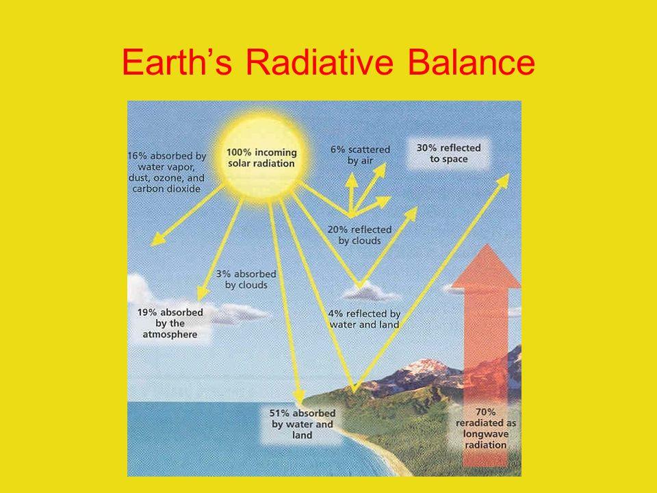 Earths Radiative Balance