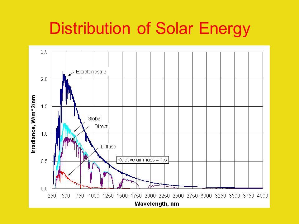 Distribution of Solar Energy