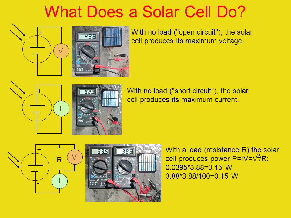 The solar panel converts sunlight to electrical energy. Sunlight shines on the solar panel