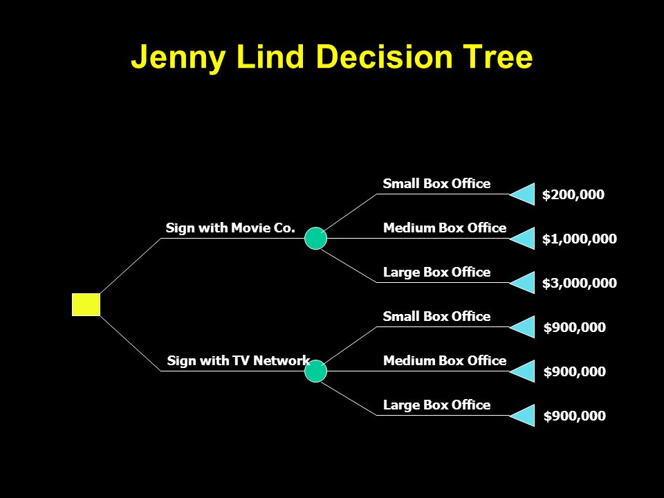 Jenny Lind Decision Tree Small Box Office Medium Box Office Large Box Office Small Box Office Medium Box Office Large Box Office Sign with Movie Co.