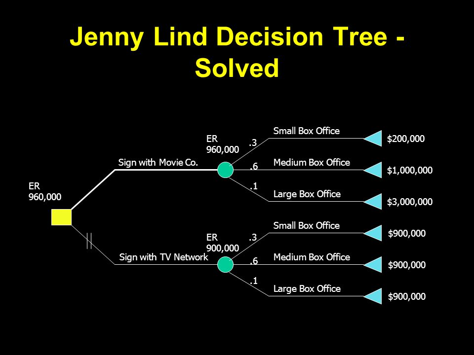 Jenny Lind Decision Tree - Solved Small Box Office Medium Box Office Large Box Office Small Box Office Medium Box Office Large Box Office Sign with Movie Co.