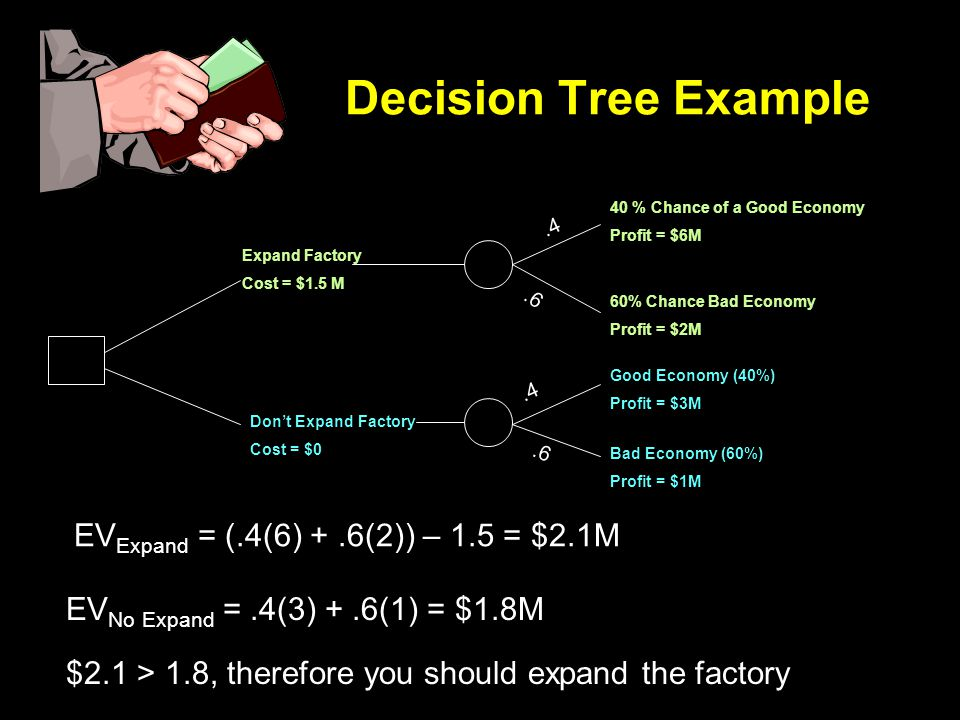 Decision Tree Example Expand Factory Cost = $1.5 M Dont Expand Factory Cost = $0 40 % Chance of a Good Economy Profit = $6M 60% Chance Bad Economy Profit = $2M Good Economy (40%) Profit = $3M Bad Economy (60%) Profit = $1M EV Expand = (.4(6) +.6(2)) – 1.5 = $2.1M EV No Expand =.4(3) +.6(1) = $1.8M $2.1 > 1.8, therefore you should expand the factory.4.6