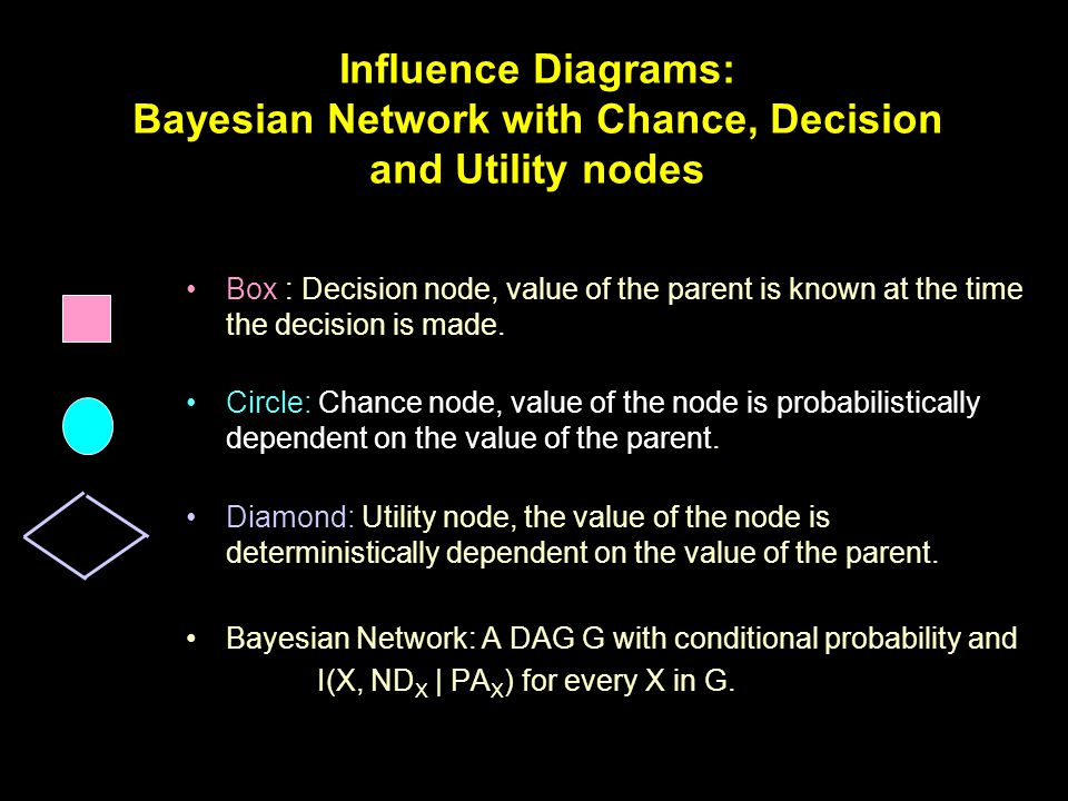 Influence Diagrams: Bayesian Network with Chance, Decision and Utility nodes Box : Decision node, value of the parent is known at the time the decision is made.