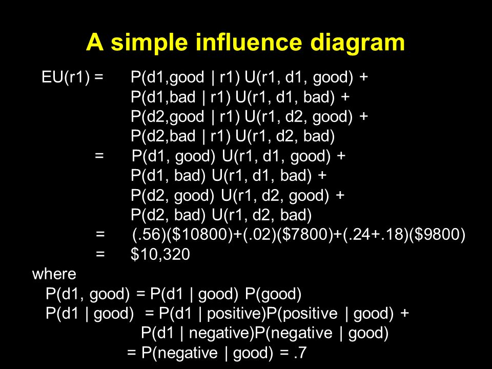 A simple influence diagram EU(r1) = P(d1,good | r1) U(r1, d1, good) + P(d1,bad | r1) U(r1, d1, bad) + P(d2,good | r1) U(r1, d2, good) + P(d2,bad | r1) U(r1, d2, bad) = P(d1, good) U(r1, d1, good) + P(d1, bad) U(r1, d1, bad) + P(d2, good) U(r1, d2, good) + P(d2, bad) U(r1, d2, bad) = (.56)($10800)+(.02)($7800)+(.24+.18)($9800) = $10,320 where P(d1, good) = P(d1 | good) P(good) P(d1 | good) = P(d1 | positive)P(positive | good) + P(d1 | negative)P(negative | good) = P(negative | good) =.7