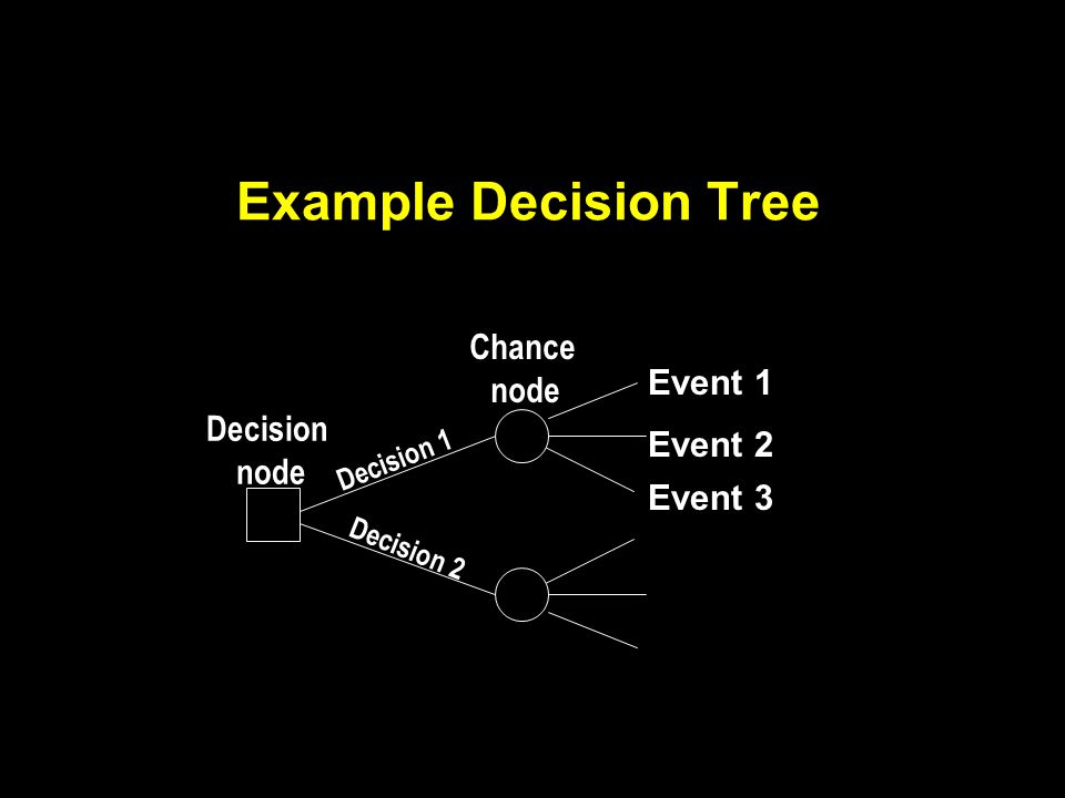 Example Decision Tree Decision node Chance node Decision 1 Decision 2 Event 1 Event 2 Event 3