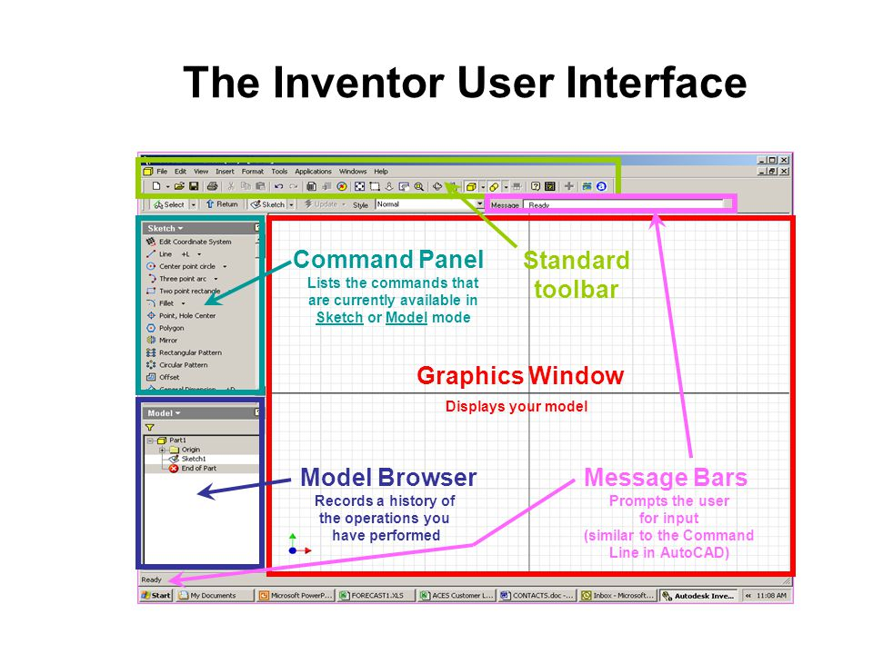 The Inventor User Interface Graphics Window Displays your model Model Browser Records a history of the operations you have performed Command Panel Lis