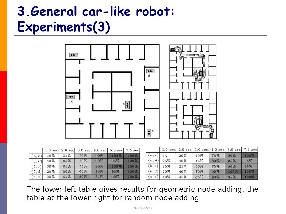NUS CS5247 3.General car-like robot: Experiments(3) The lower left table gives results for geometric node adding, the table at the lower right for random node adding