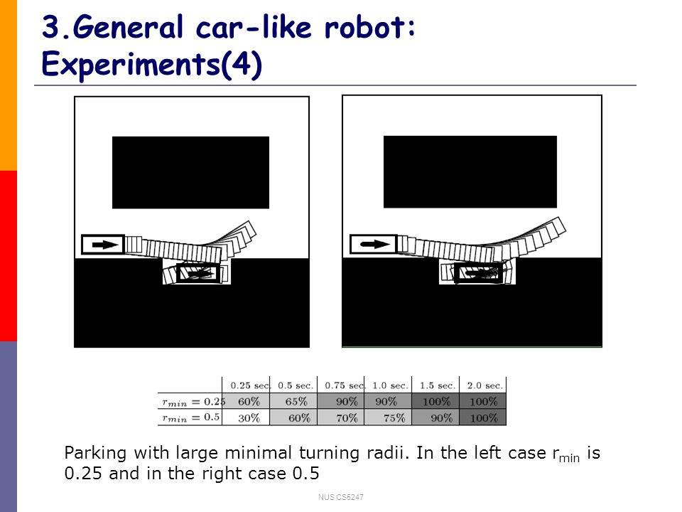 NUS CS5247 3.General car-like robot: Experiments(4) Parking with large minimal turning radii.