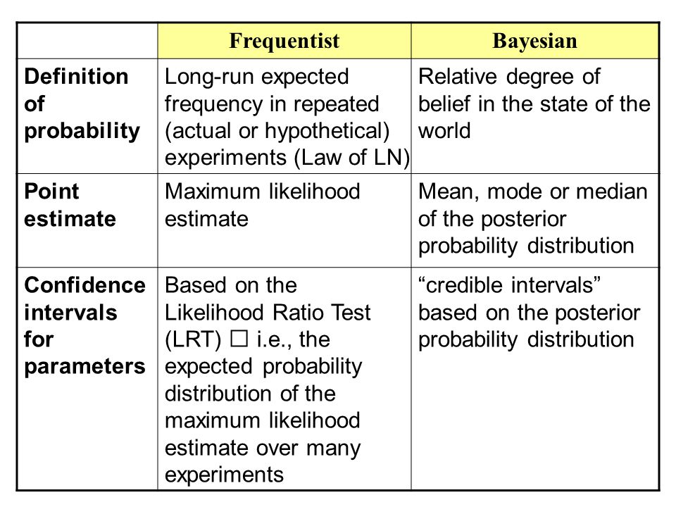 FrequentistBayesian Definition of probability Long-run expected frequency in repeated (actual or hypothetical) experiments (Law of LN) Relative degree of belief in the state of the world Point estimate Maximum likelihood estimate Mean, mode or median of the posterior probability distribution Confidence intervals for parameters Based on the Likelihood Ratio Test (LRT) i.e., the expected probability distribution of the maximum likelihood estimate over many experiments credible intervals based on the posterior probability distribution