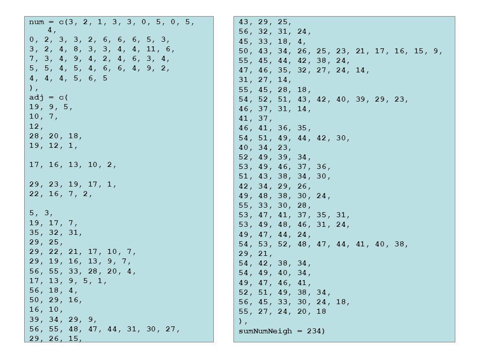 num = c(3, 2, 1, 3, 3, 0, 5, 0, 5, 4, 0, 2, 3, 3, 2, 6, 6, 6, 5, 3, 3, 2, 4, 8, 3, 3, 4, 4, 11, 6, 7, 3, 4, 9, 4, 2, 4, 6, 3, 4, 5, 5, 4, 5, 4, 6, 6, 4, 9, 2, 4, 4, 4, 5, 6, 5 ), adj = c( 19, 9, 5, 10, 7, 12, 28, 20, 18, 19, 12, 1, 17, 16, 13, 10, 2, 29, 23, 19, 17, 1, 22, 16, 7, 2, 5, 3, 19, 17, 7, 35, 32, 31, 29, 25, 29, 22, 21, 17, 10, 7, 29, 19, 16, 13, 9, 7, 56, 55, 33, 28, 20, 4, 17, 13, 9, 5, 1, 56, 18, 4, 50, 29, 16, 16, 10, 39, 34, 29, 9, 56, 55, 48, 47, 44, 31, 30, 27, 29, 26, 15, 43, 29, 25, 56, 32, 31, 24, 45, 33, 18, 4, 50, 43, 34, 26, 25, 23, 21, 17, 16, 15, 9, 55, 45, 44, 42, 38, 24, 47, 46, 35, 32, 27, 24, 14, 31, 27, 14, 55, 45, 28, 18, 54, 52, 51, 43, 42, 40, 39, 29, 23, 46, 37, 31, 14, 41, 37, 46, 41, 36, 35, 54, 51, 49, 44, 42, 30, 40, 34, 23, 52, 49, 39, 34, 53, 49, 46, 37, 36, 51, 43, 38, 34, 30, 42, 34, 29, 26, 49, 48, 38, 30, 24, 55, 33, 30, 28, 53, 47, 41, 37, 35, 31, 53, 49, 48, 46, 31, 24, 49, 47, 44, 24, 54, 53, 52, 48, 47, 44, 41, 40, 38, 29, 21, 54, 42, 38, 34, 54, 49, 40, 34, 49, 47, 46, 41, 52, 51, 49, 38, 34, 56, 45, 33, 30, 24, 18, 55, 27, 24, 20, 18 ), sumNumNeigh = 234)