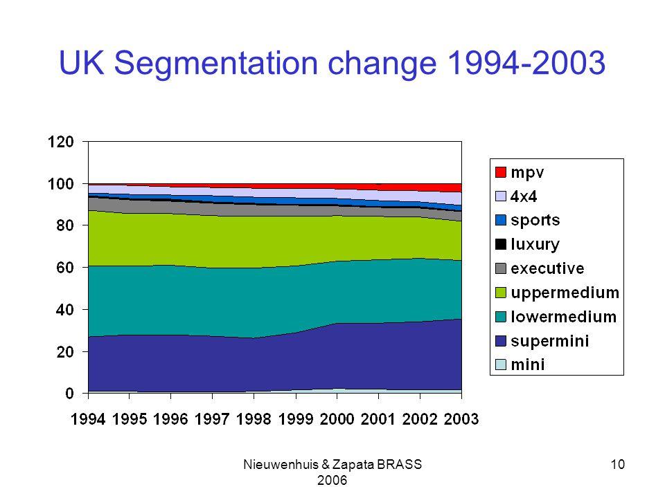 Nieuwenhuis & Zapata BRASS 2006 10 UK Segmentation change 1994-2003