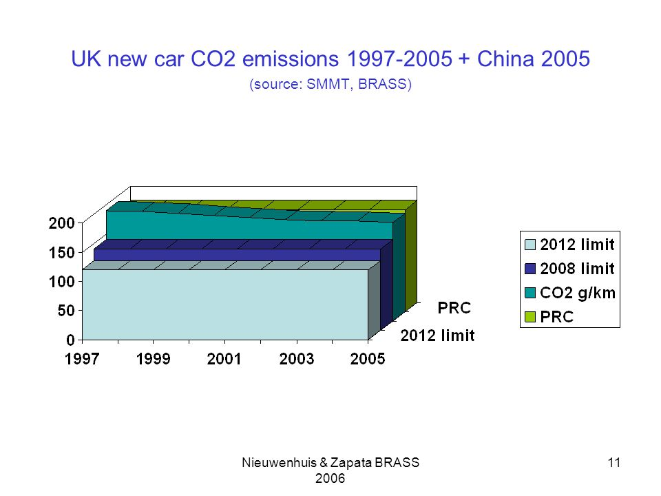 Nieuwenhuis & Zapata BRASS UK new car CO2 emissions China 2005 (source: SMMT, BRASS)