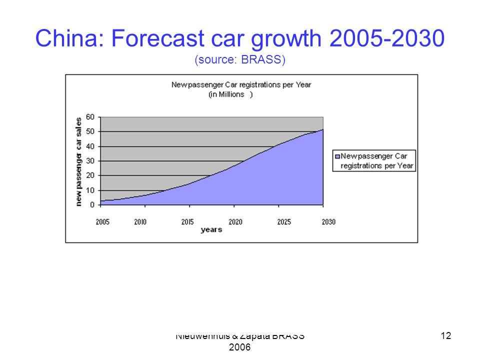 Nieuwenhuis & Zapata BRASS 2006 12 China: Forecast car growth 2005-2030 (source: BRASS)