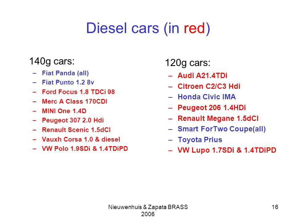 Nieuwenhuis & Zapata BRASS 2006 16 Diesel cars (in red) 140g cars: –Fiat Panda (all) –Fiat Punto 1.2 8v –Ford Focus 1.8 TDCi 98 –Merc A Class 170CDI –MINI One 1.4D –Peugeot 307 2.0 Hdi –Renault Scenic 1.5dCI –Vauxh Corsa 1.0 & diesel –VW Polo 1.9SDi & 1.4TDiPD 120g cars: –Audi A21.4TDi –Citroen C2/C3 Hdi –Honda Civic IMA –Peugeot 206 1.4HDi –Renault Megane 1.5dCI –Smart ForTwo Coupe(all) –Toyota Prius –VW Lupo 1.7SDi & 1.4TDiPD