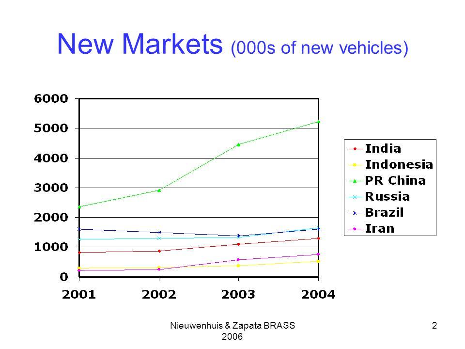 Nieuwenhuis & Zapata BRASS 2006 2 New Markets (000s of new vehicles)