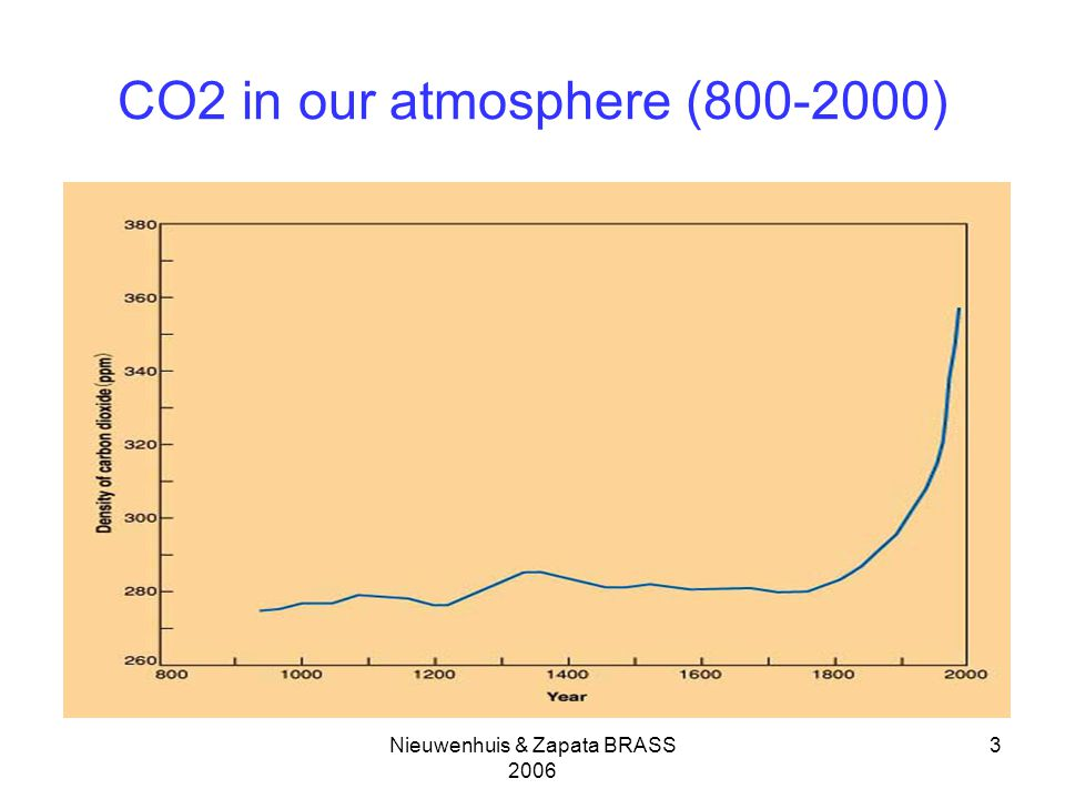 Nieuwenhuis & Zapata BRASS CO2 in our atmosphere ( )