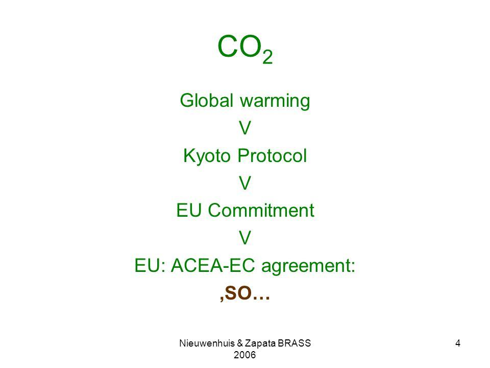 Nieuwenhuis & Zapata BRASS 2006 4 CO 2 Global warming V Kyoto Protocol V EU Commitment V EU: ACEA-EC agreement:,SO…