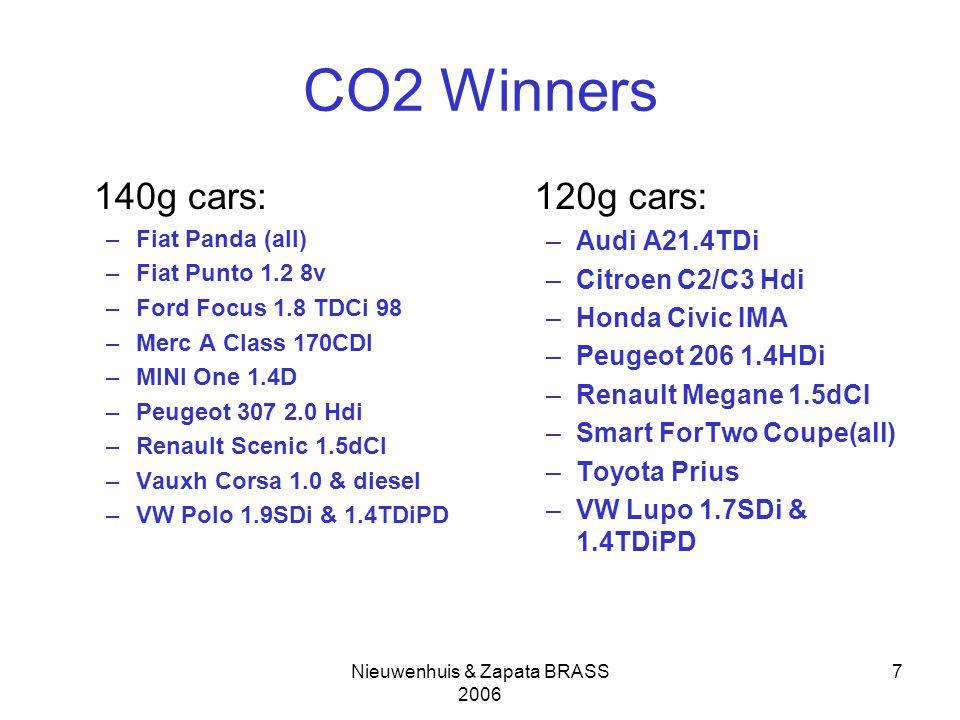 Nieuwenhuis & Zapata BRASS 2006 7 CO2 Winners 140g cars: –Fiat Panda (all) –Fiat Punto 1.2 8v –Ford Focus 1.8 TDCi 98 –Merc A Class 170CDI –MINI One 1.4D –Peugeot 307 2.0 Hdi –Renault Scenic 1.5dCI –Vauxh Corsa 1.0 & diesel –VW Polo 1.9SDi & 1.4TDiPD 120g cars: –Audi A21.4TDi –Citroen C2/C3 Hdi –Honda Civic IMA –Peugeot 206 1.4HDi –Renault Megane 1.5dCI –Smart ForTwo Coupe(all) –Toyota Prius –VW Lupo 1.7SDi & 1.4TDiPD