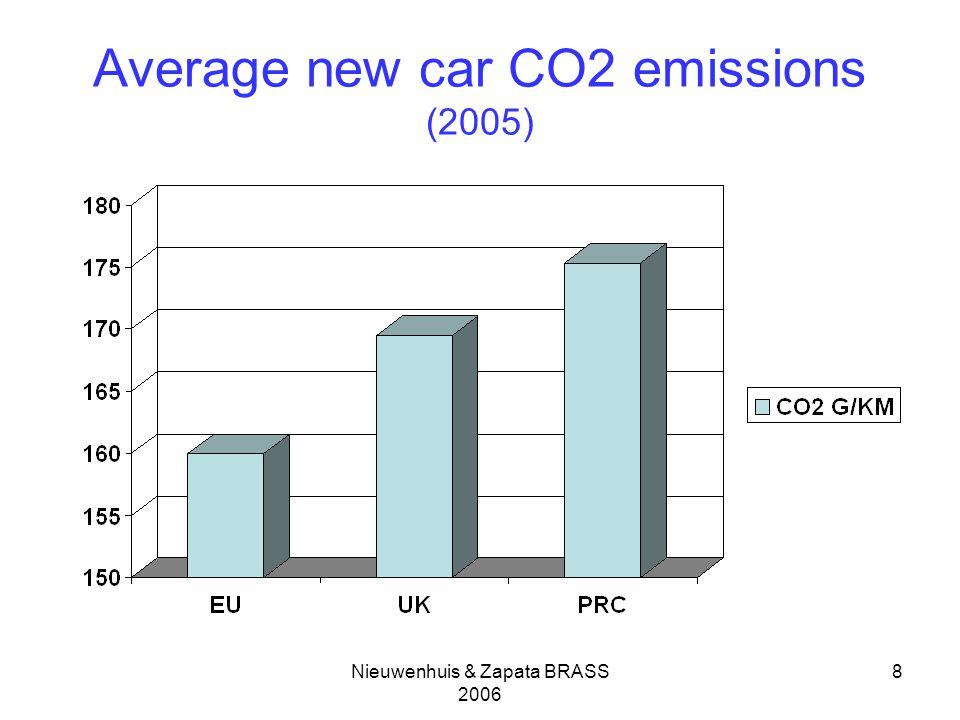 Nieuwenhuis & Zapata BRASS 2006 8 Average new car CO2 emissions (2005)