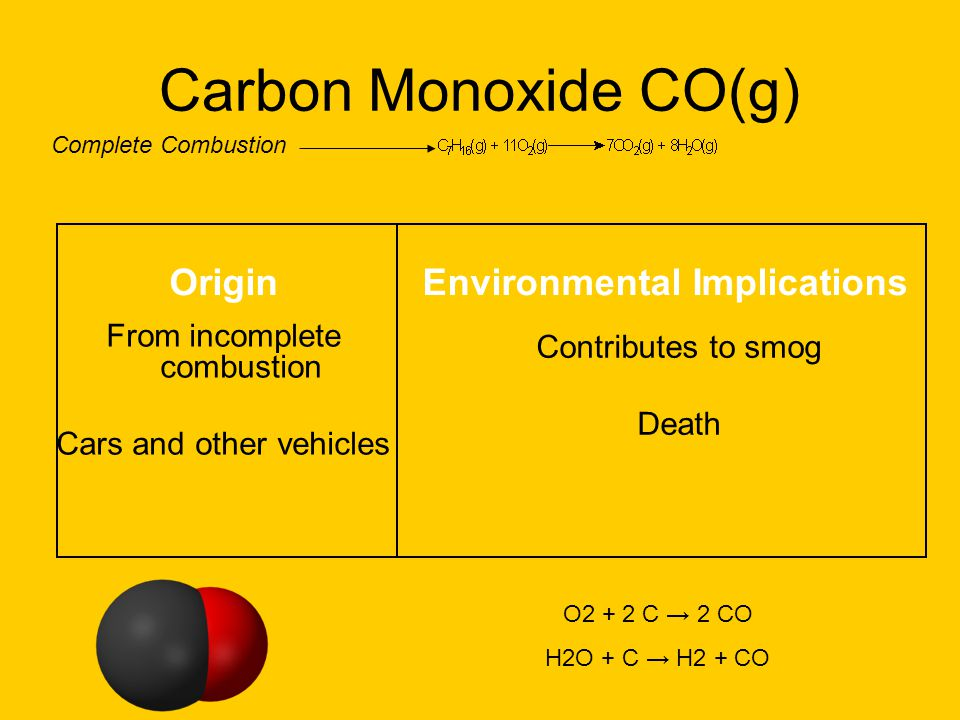 Carbon Monoxide CO(g) From incomplete combustion Cars and other vehicles Contributes to smog Death OriginEnvironmental Implications O2 + 2 C 2 CO H2O + C H2 + CO Complete Combustion