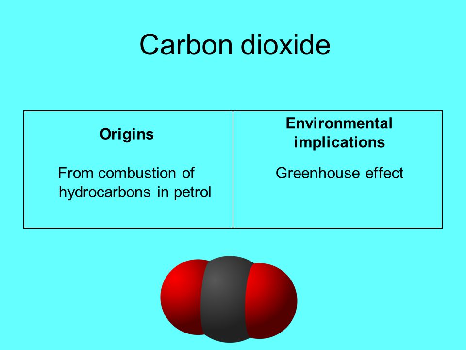 Carbon dioxide Origins From combustion of hydrocarbons in petrol Environmental implications Greenhouse effect