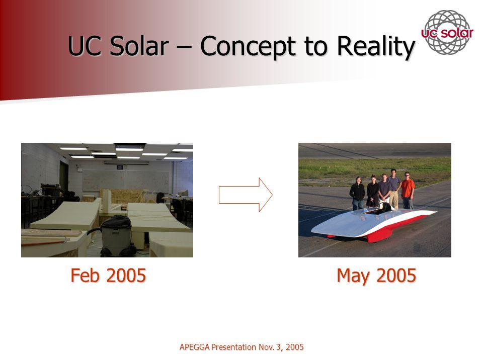 APEGGA Presentation Nov. 3, 2005 UC Solar – Concept to Reality Feb 2005 May 2005 Feb 2005 May 2005