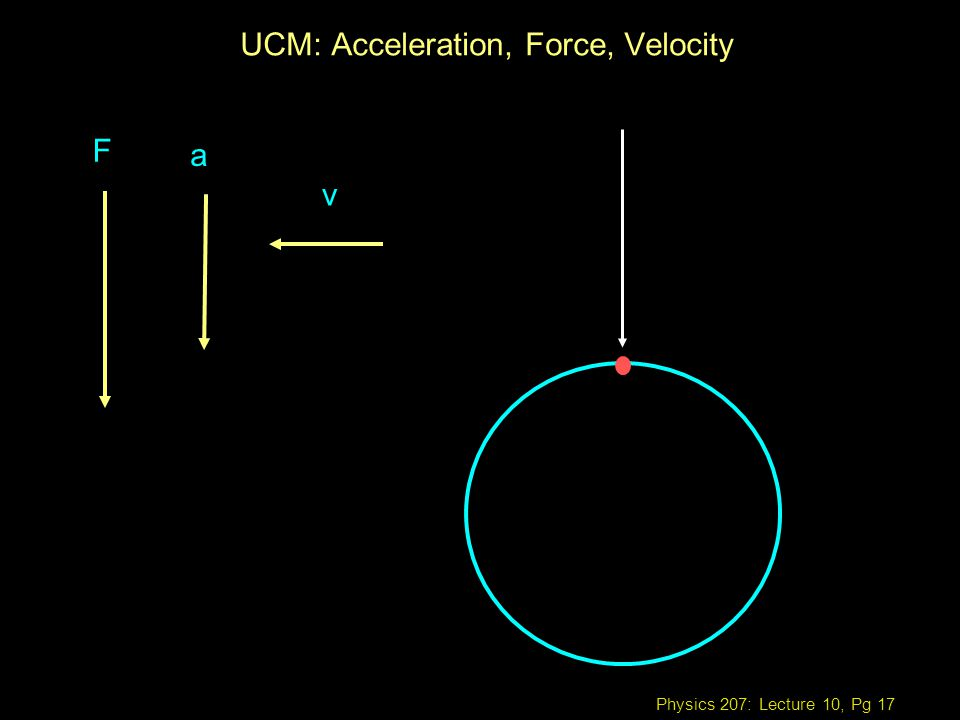 Physics 207: Lecture 10, Pg 17 UCM: Acceleration, Force, Velocity F a v