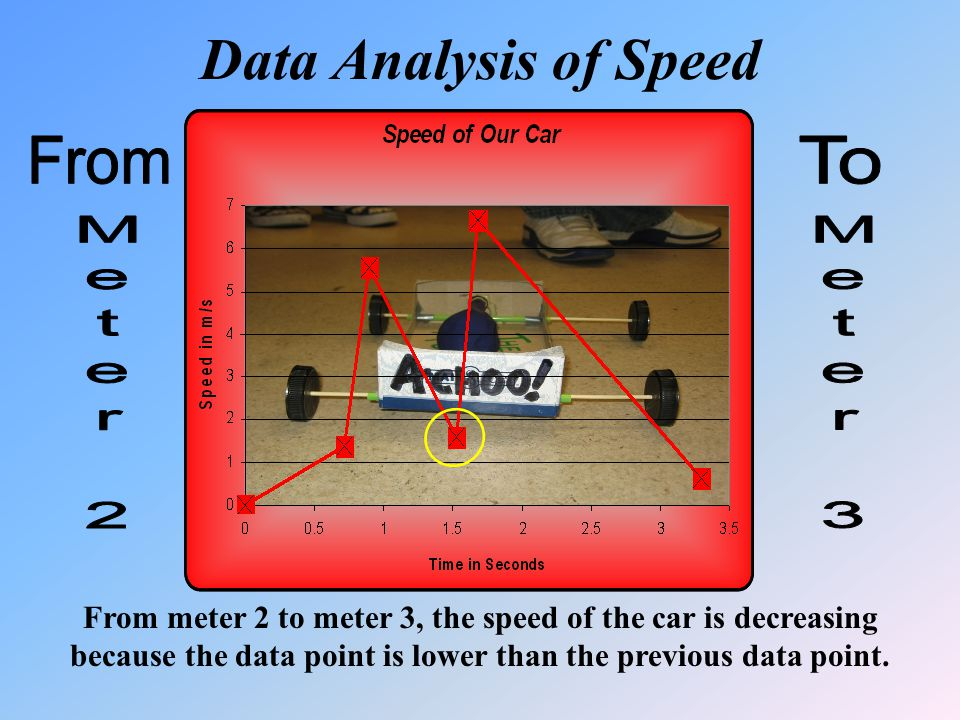 From meter 2 to meter 3, the speed of the car is decreasing because the data point is lower than the previous data point.