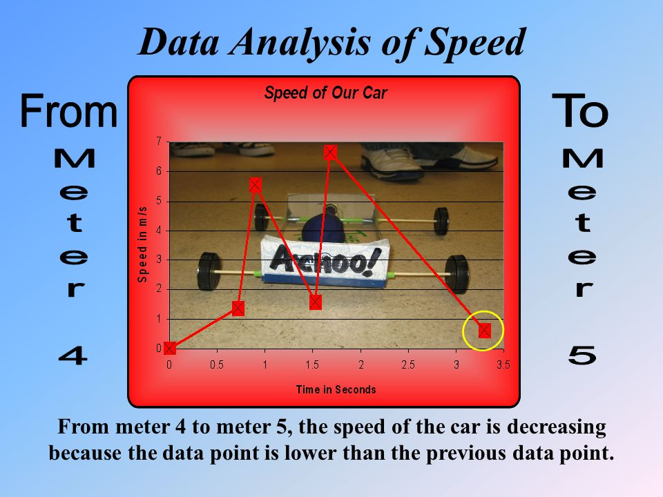 From meter 4 to meter 5, the speed of the car is decreasing because the data point is lower than the previous data point.