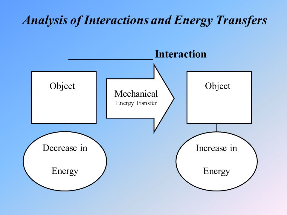 Analysis of Interactions and Energy Transfers _______________ Interaction Mechanical Energy Transfer Decrease in Energy Increase in Energy Object