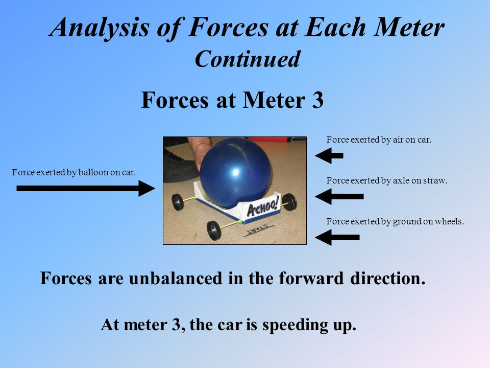 Analysis of Forces at Each Meter Continued Forces at Meter 3 Forces are unbalanced in the forward direction. At meter 3, the car is speeding up. Force